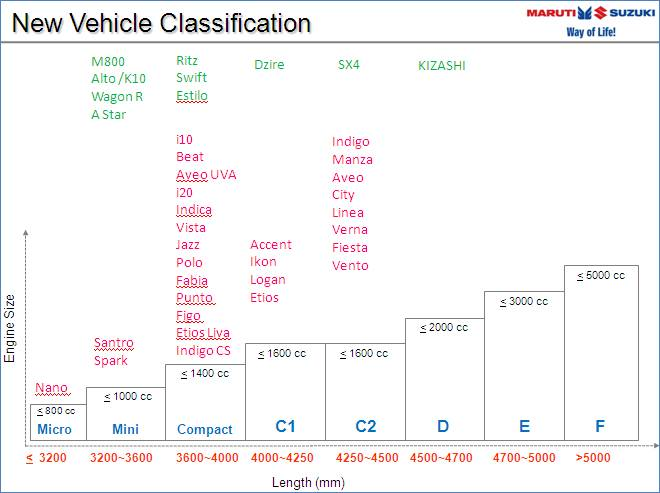 SIAM-new-vehicle-classifcation-2