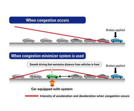 Congestion-Detection
