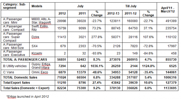 resizedimage600331-maruti-sales-figures