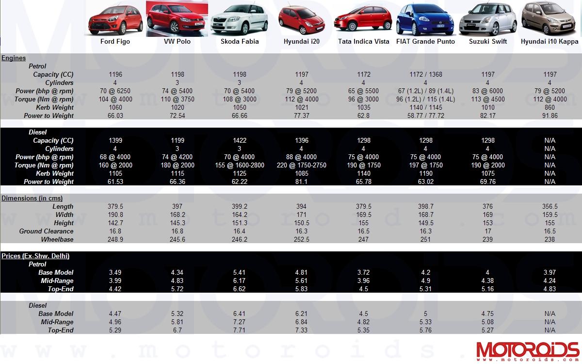Ford Figo v/s Rivals Comparative Chart - www.motoroids.com