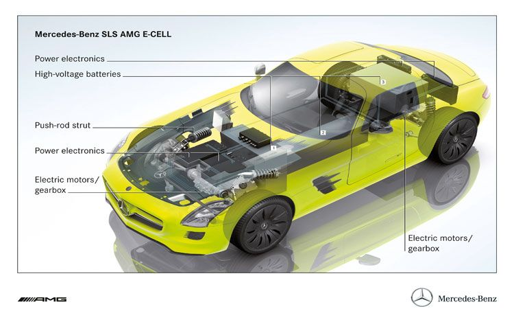Mercedes-Benz-SLS-AMG-E-Cell-2