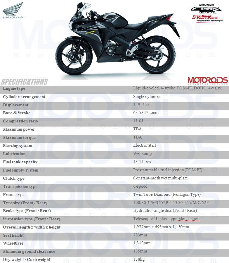 Specifications of the 2011 Honda CBR150R which was recently unveiled in Thailand