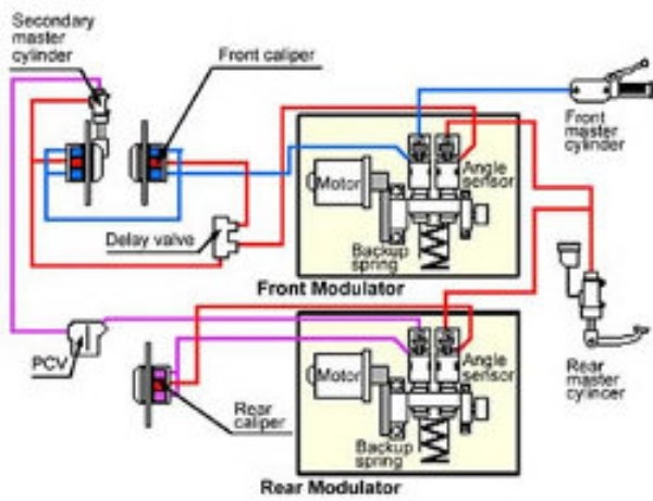 Diagram of the Honda Combined Anti-lock Braking System