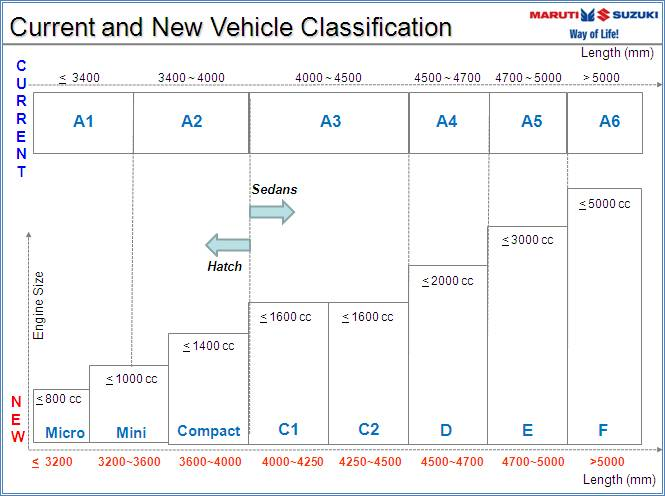 SIAM new vehicle classifcation