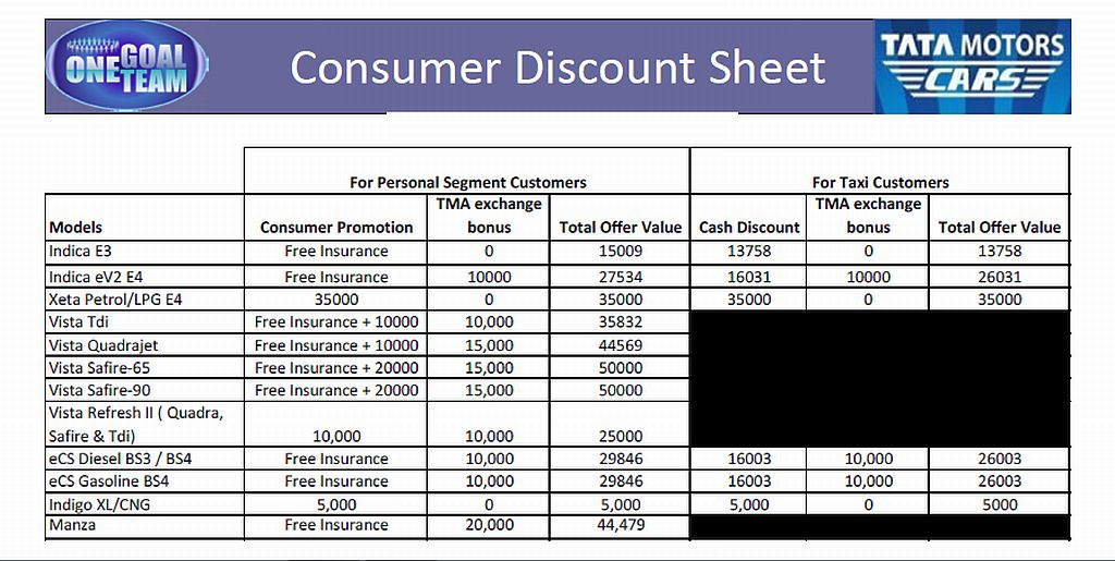 Tata-Motors-August-2011-Car-Discount-Sheet
