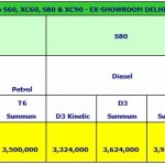 Volvo Auto India Increases Prices by Rs 1 Lakh Across All Models