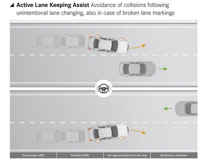 2014-Mercedes-Benz-S-Class-Active-Lane-Keeping-Assist