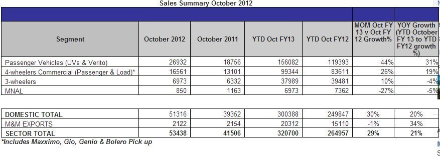 Mahindra-October-2012-sales