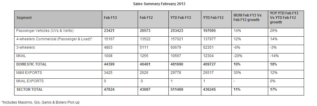 M&M sales