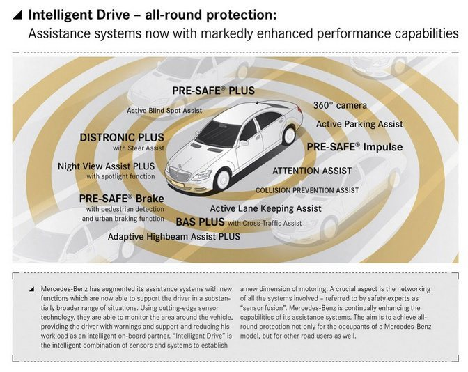 2014-Mercedes-Benz-S-Class-safety-features1