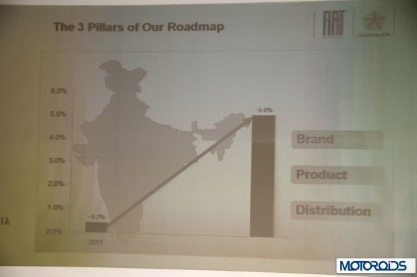 Fiat India plan and strategy press conference (2)