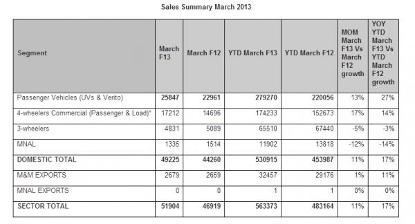 Mahindra Sales