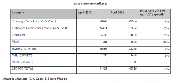 Mahindra & Mahindra Auto Sector sales figure april 2013
