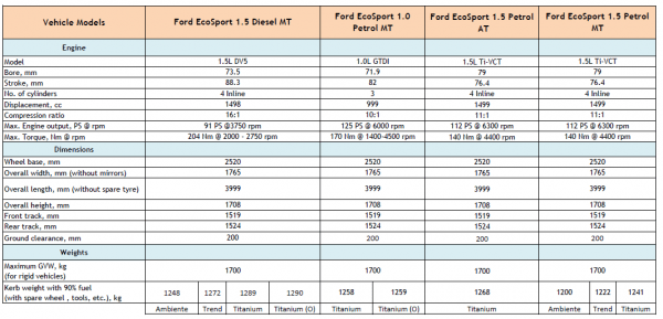 ford ecosport launch specs