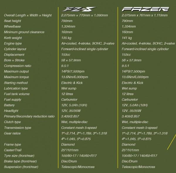 Specification- Fazer & FZ-S