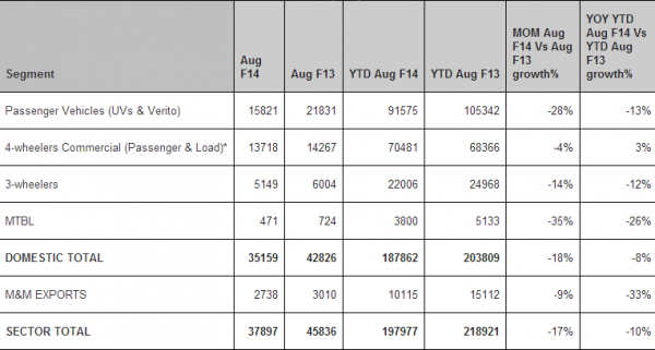 mahindra-auto-sales-aug-2013