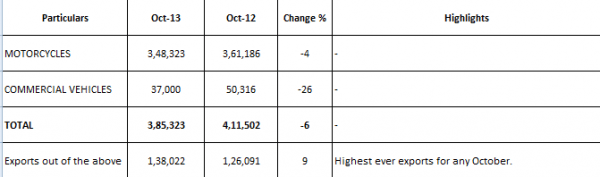 bajaj sales in october 2013