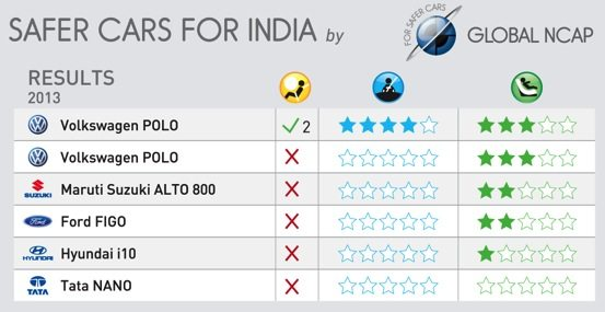 Global NCAP Indian car crash test