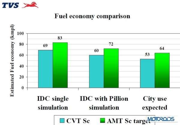 TVS AMT vs CVT fuel efficiency comparison