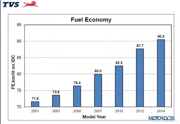 TVS Fuel efficiency targets