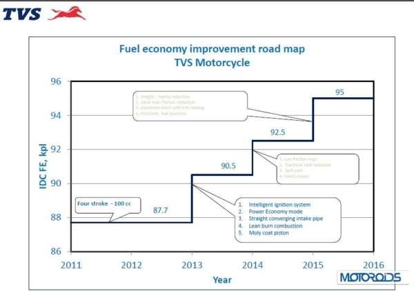 TVS motorcycles fuel efficiency improvement