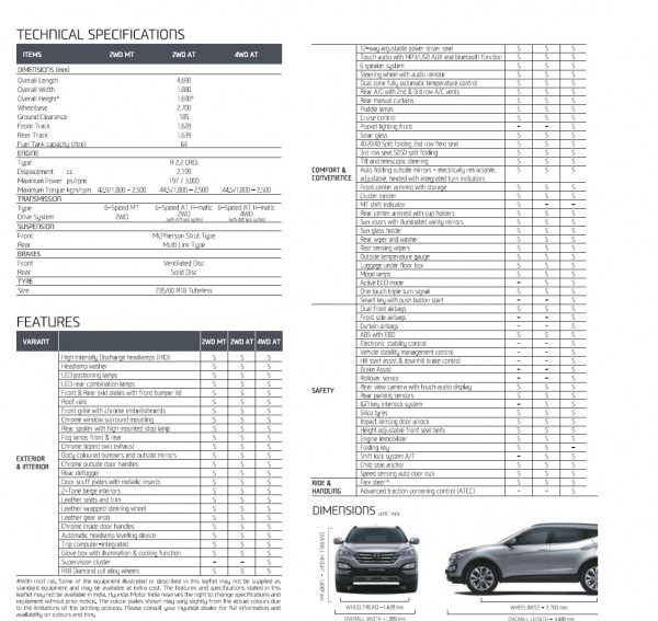 hyundai Santa Fe Features and Specifications