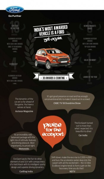 ford-ecosport-awards
