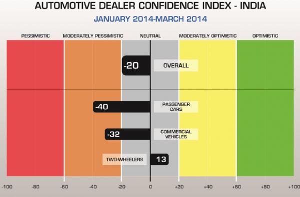 automotive dealer confidence index