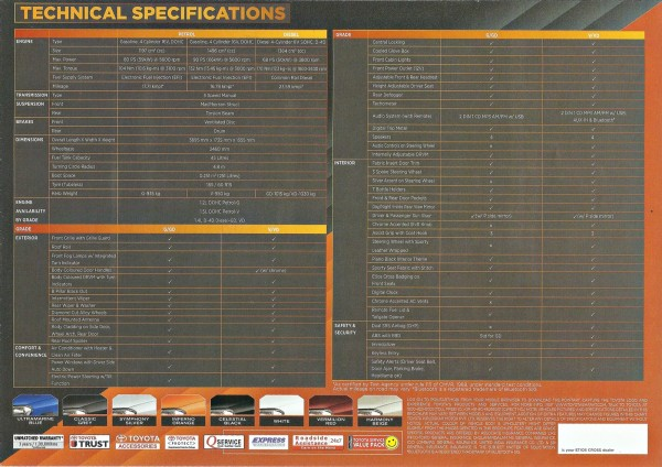 Etios Cross Features Specs