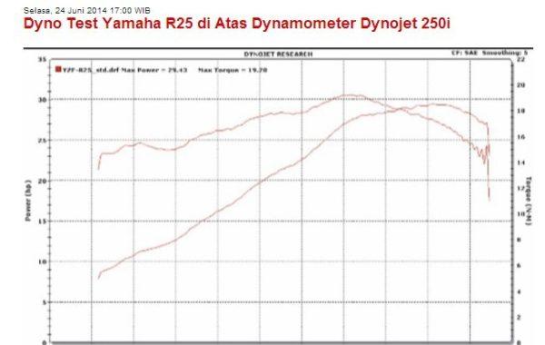 Yamaha R25 Dyno Run Test Power Torque Curve
