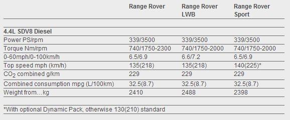 Range rover config