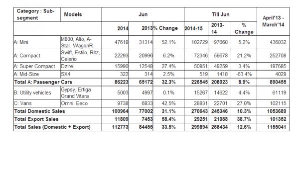 maruti sales 2014
