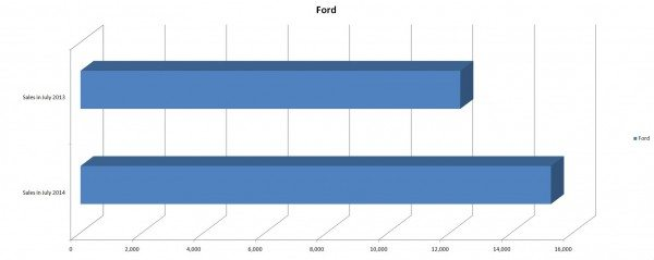 Ford Sales Figures for July 2014