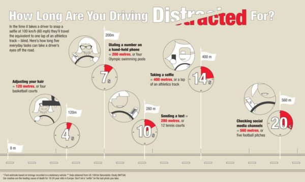 Ford-Survey-Selfie-While-Driving-chart-3