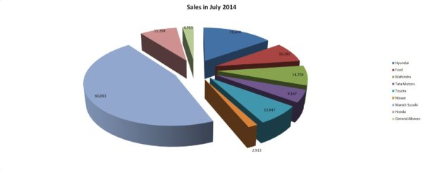 Four-Wheeler Sales Figures for July 2014