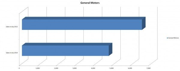 GM Sales Figures for July 2014