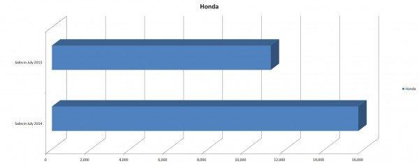 Honda Sales Figures for July 2014