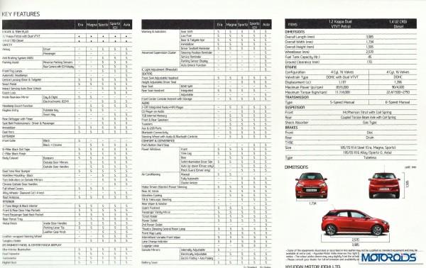 Hyundai Elite i20 tech specs features variants
