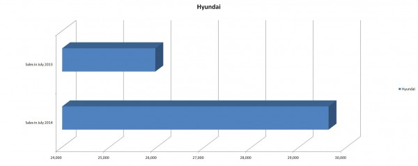 Hyundai Sales Figures for July 2014