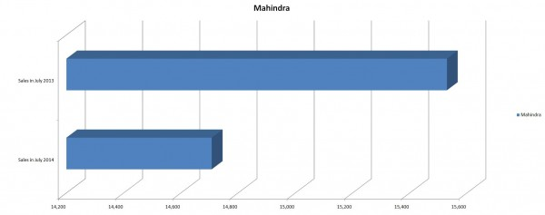 Mahindra Sales Figures for July 2014