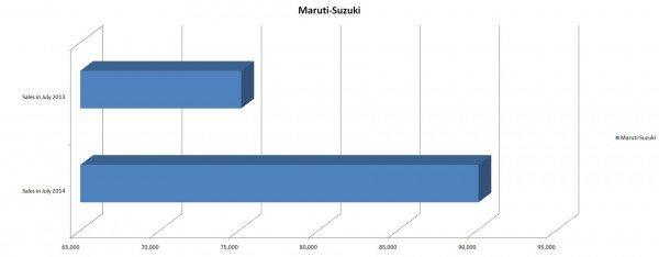 Maruti-Suzuki Sales Figures for July 2014