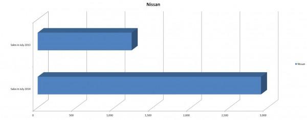 Nissan Sales Figures for July 2014