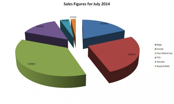 Two-Wheeler Sales Figures for July 2014