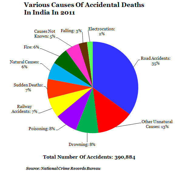 Road accidents top the chart for deaths in India.