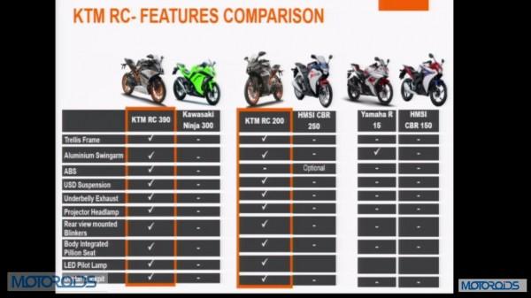 KTM-RC390-RC200-India-Launch-Features-Comparison