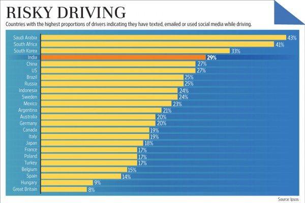 Risky Driving