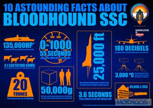 BLOODHOUND SSC_Infographic
