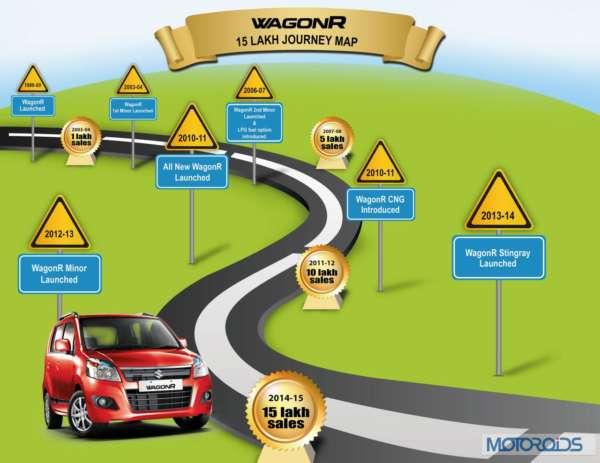 Maruti-Suzuki-Wagon-R-Crosses-15-Lakh-Sales-Figure (4)