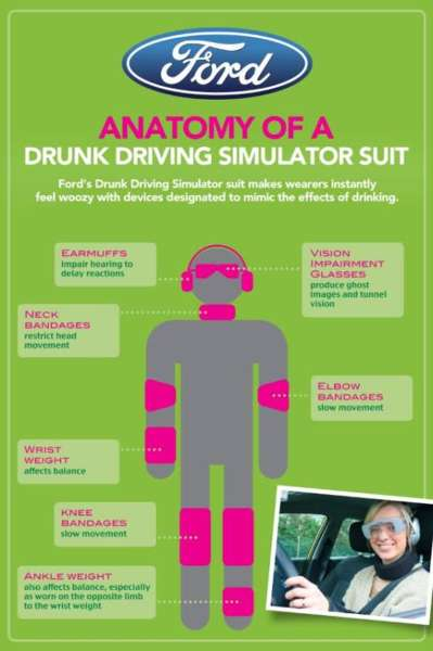 Ford Drunken Driving Simulation Suit