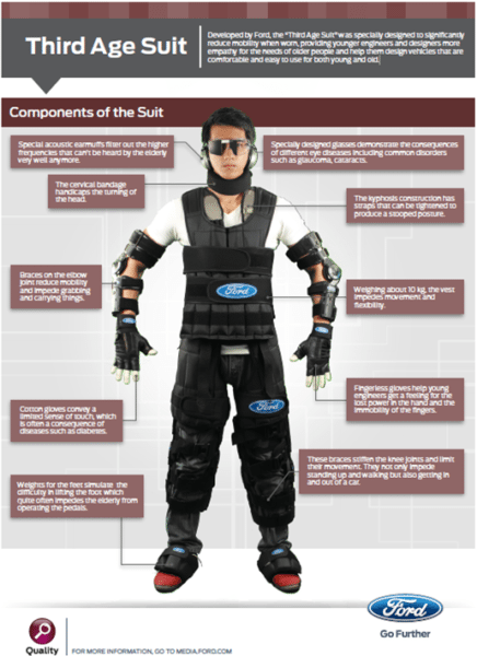 Ford Third Age Simulation Suit